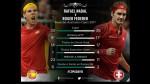 Roger Federer vs. Rafael Nadal: todos los números del clásico del tenis - Noticias de rafa nadal