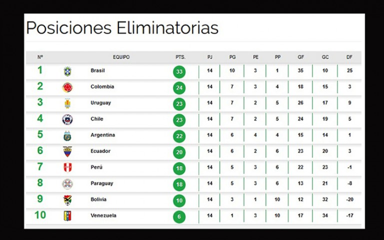 tabla de posiciones mundial 2018 sudamerica tabla de
