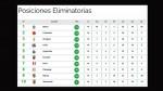 Eliminatorias: así marcha la tabla de posiciones rumbo a Rusia 2018 - Noticias de fernanda iscaelle lora paz